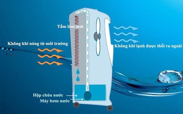 Cơ chế hoạt động của máy quạt hơi nước